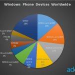 Nokia Lumia 920 обогнал по популярности Lumia 800
